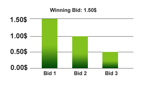 How AdSense bidding process is working